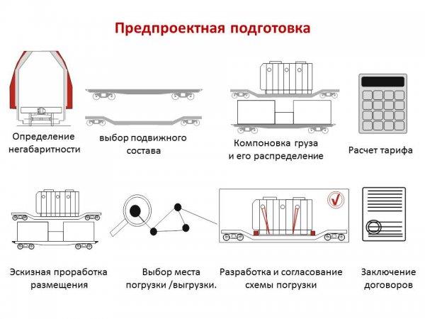 Предпроектный анализ перевозки